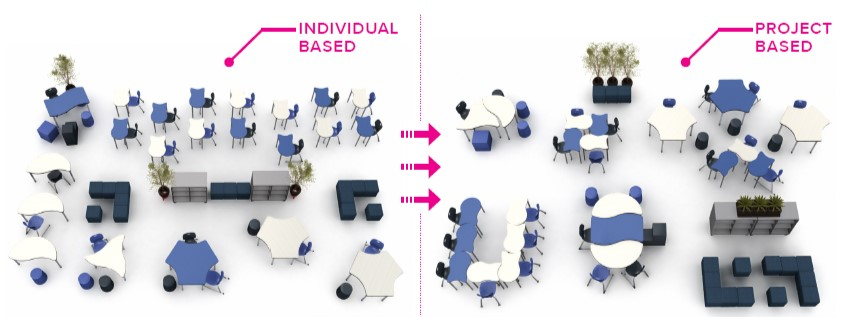 How Flexible Classroom Furniture Re-Invents Learning